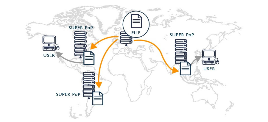 شبکه تحویل محتوا CDN