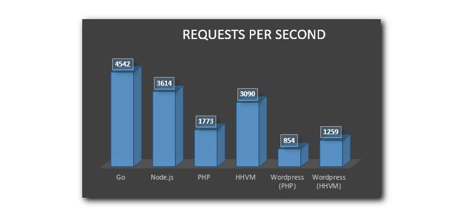 نمودار مقایسه تعداد درخواستهای زبان Go نسبت به سایر زبانها در یک ثانیه