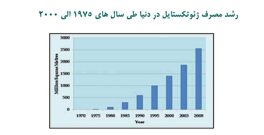 رشد مصرف ژئوتکستایل در جهان