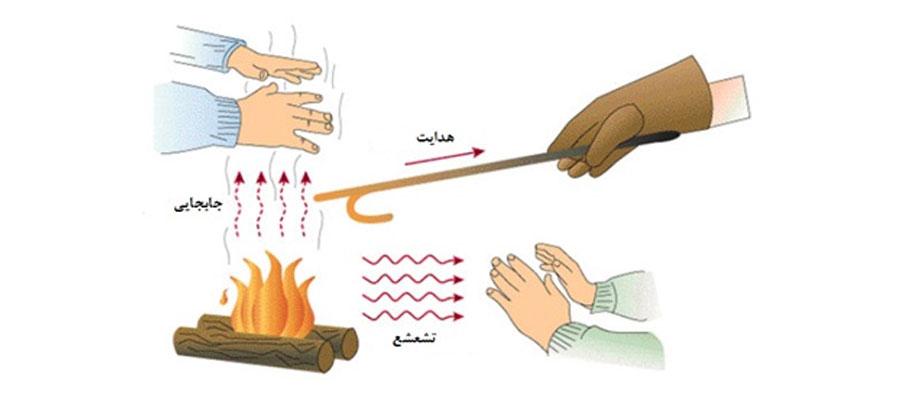 روشهای انتقال دما