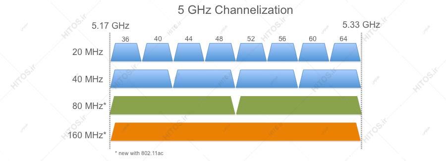 کانالهای طول موج 5 گیگا هرتز