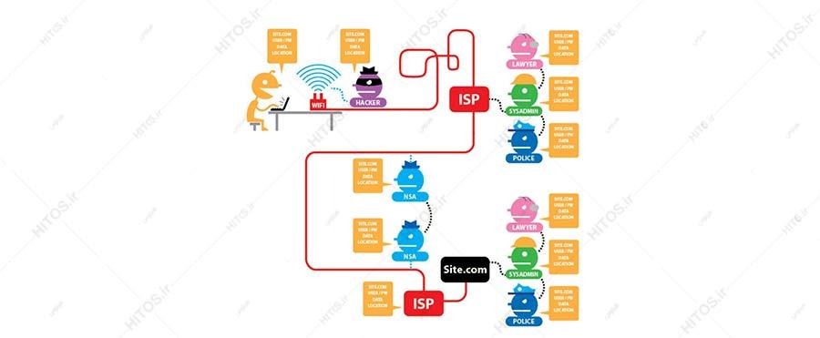 اینترنت بدون Tor و https