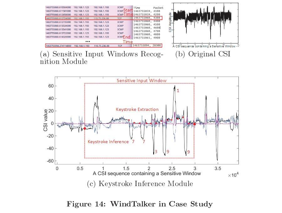 هک وایفای با تحلیل امواج