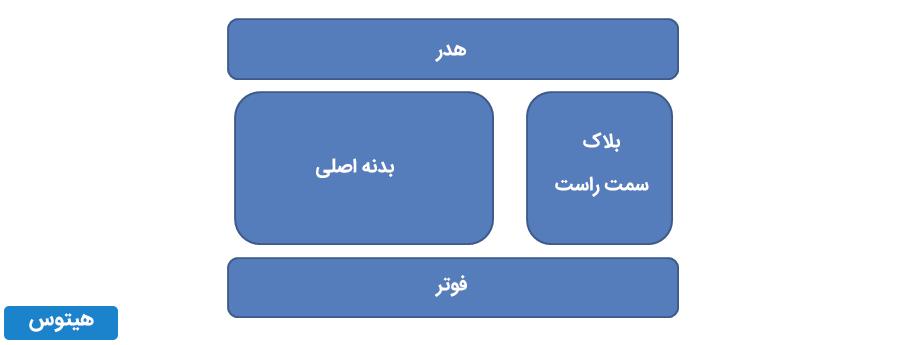بلاک div html