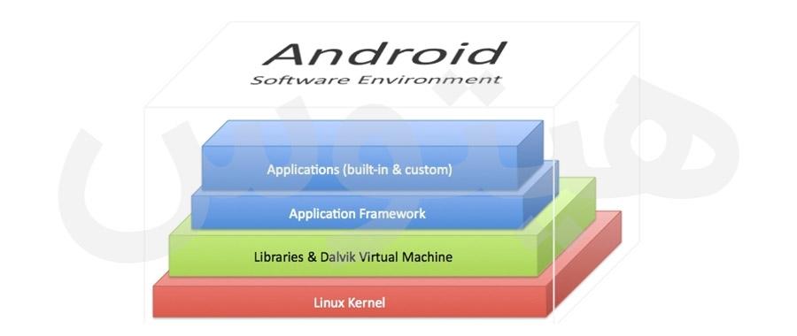 android dalvik