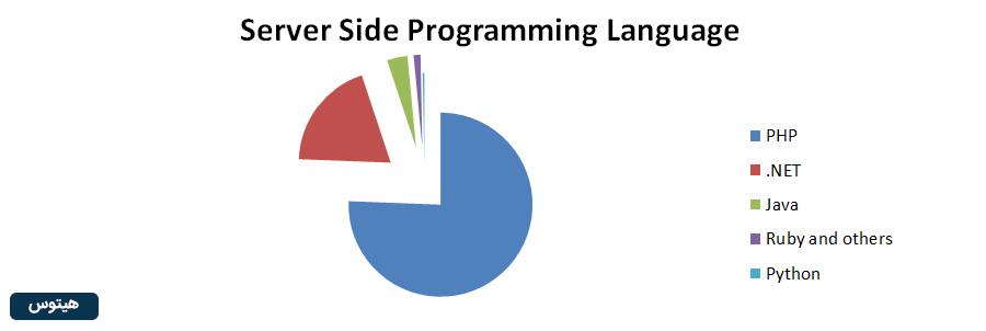 مقایسه استفاده از زبانهای برنامه نویسی در سایت ها