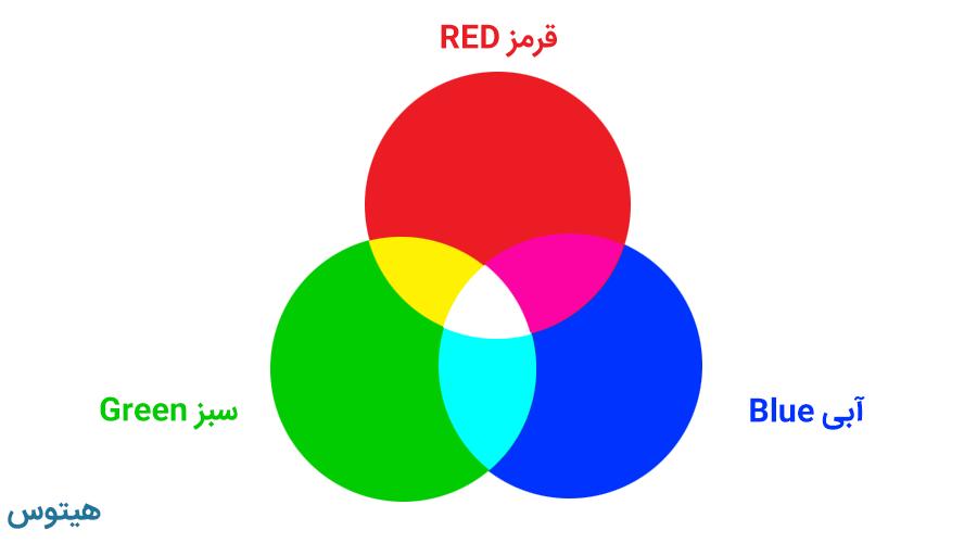 کد رنگهای RGB