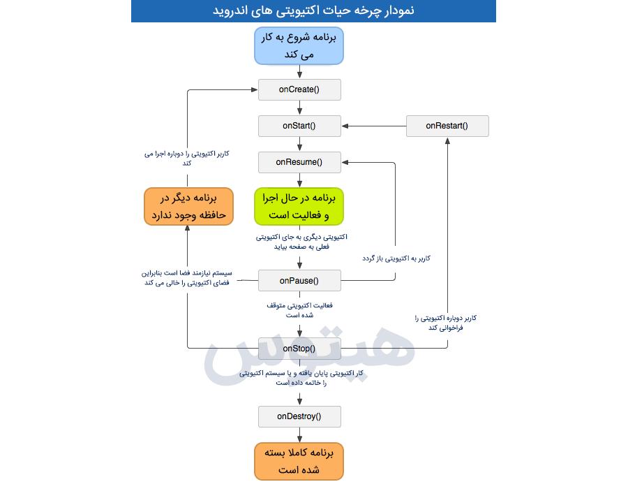 نمودار چرخه حیات اکتیویتیهای اندروید به زبان فارسی